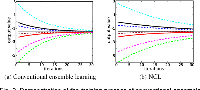 Figure 3 for Robust Regression via Deep Negative Correlation Learning