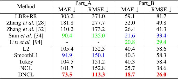 Figure 4 for Robust Regression via Deep Negative Correlation Learning