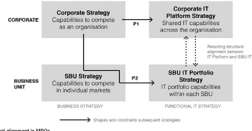 difference between business strategy and functional strategy