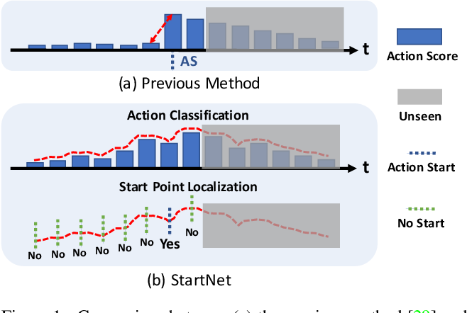 Figure 1 for StartNet: Online Detection of Action Start in Untrimmed Videos