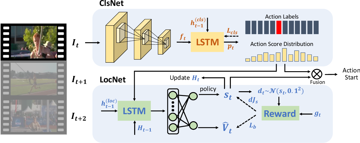 Figure 3 for StartNet: Online Detection of Action Start in Untrimmed Videos