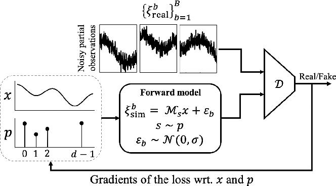 Figure 2 for MSR-GAN: Multi-Segment Reconstruction via Adversarial Learning
