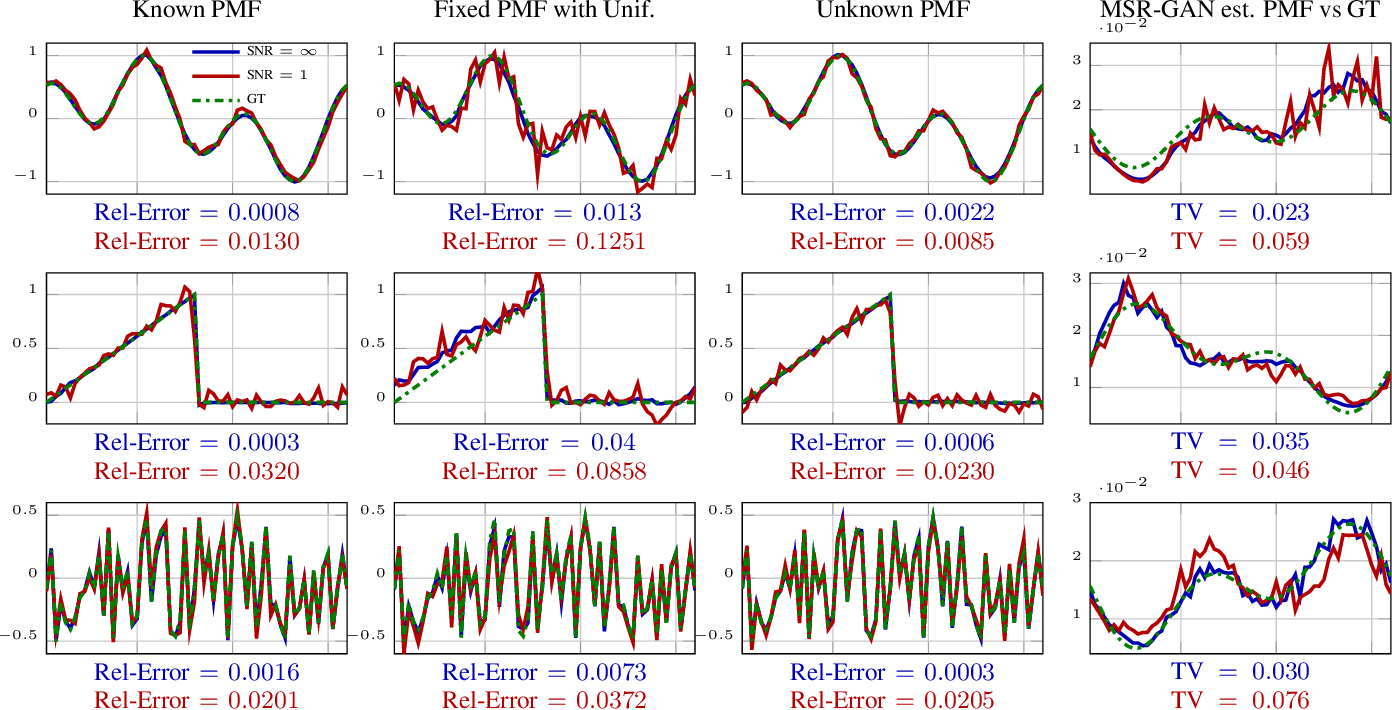 Figure 3 for MSR-GAN: Multi-Segment Reconstruction via Adversarial Learning