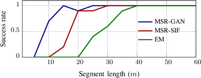 Figure 4 for MSR-GAN: Multi-Segment Reconstruction via Adversarial Learning