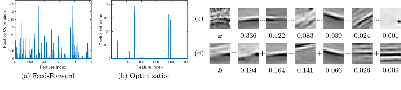 Figure 1 for Deep Component Analysis via Alternating Direction Neural Networks