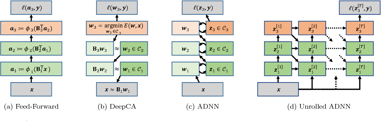 Figure 2 for Deep Component Analysis via Alternating Direction Neural Networks