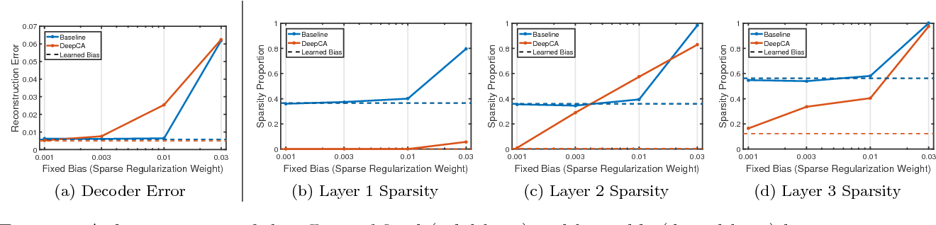 Figure 4 for Deep Component Analysis via Alternating Direction Neural Networks