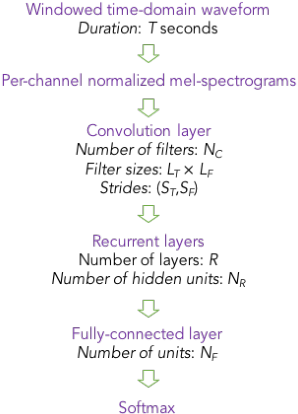 Figure 1 for Convolutional Recurrent Neural Networks for Small-Footprint Keyword Spotting