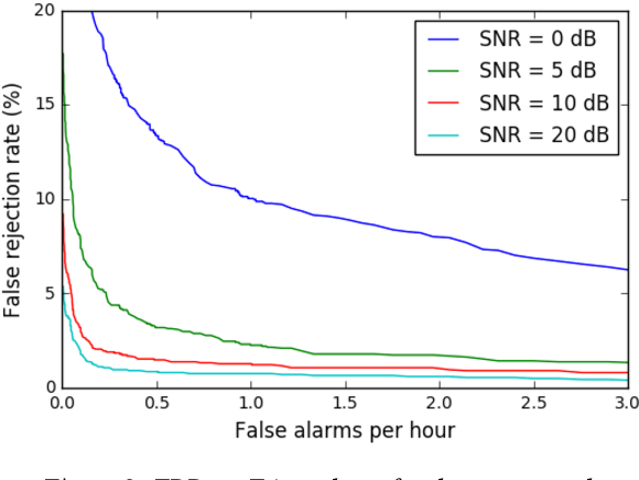 Figure 4 for Convolutional Recurrent Neural Networks for Small-Footprint Keyword Spotting