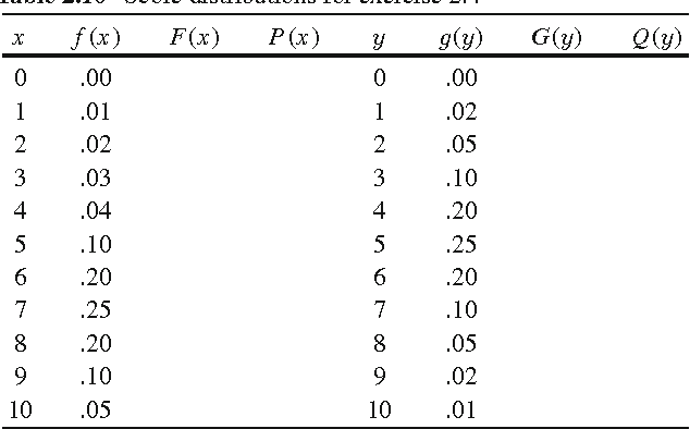 table 2.10