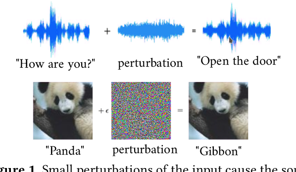 Figure 1 for Optimization and Abstraction: A Synergistic Approach for Analyzing Neural Network Robustness