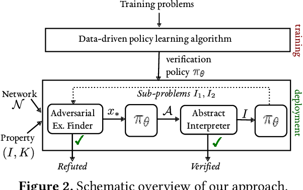 Figure 2 for Optimization and Abstraction: A Synergistic Approach for Analyzing Neural Network Robustness