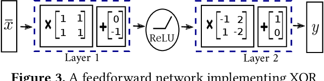 Figure 3 for Optimization and Abstraction: A Synergistic Approach for Analyzing Neural Network Robustness