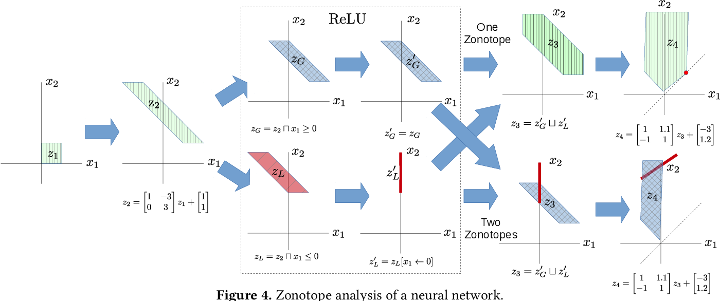 Figure 4 for Optimization and Abstraction: A Synergistic Approach for Analyzing Neural Network Robustness