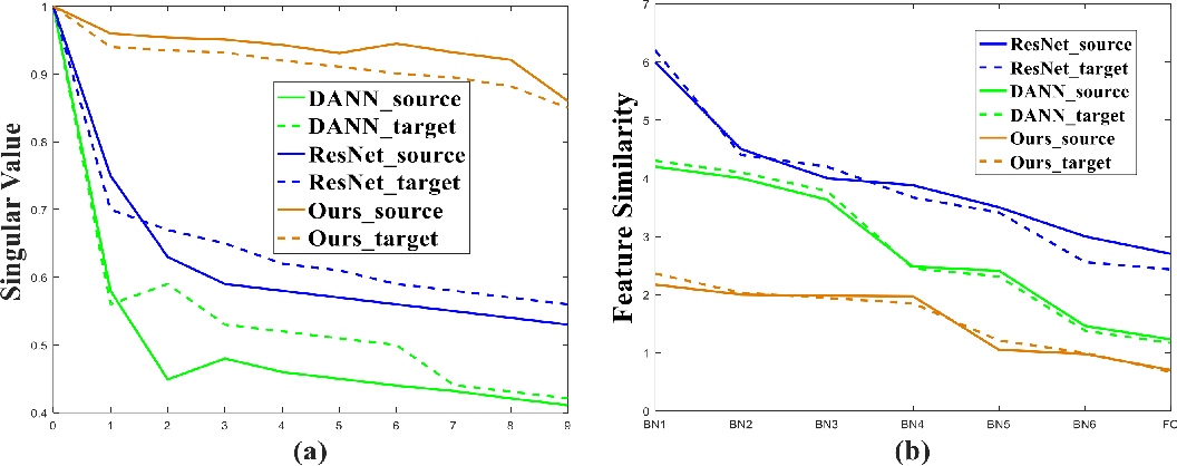 Figure 1 for Improving Unsupervised Domain Adaptation by Reducing Bi-level Feature Redundancy
