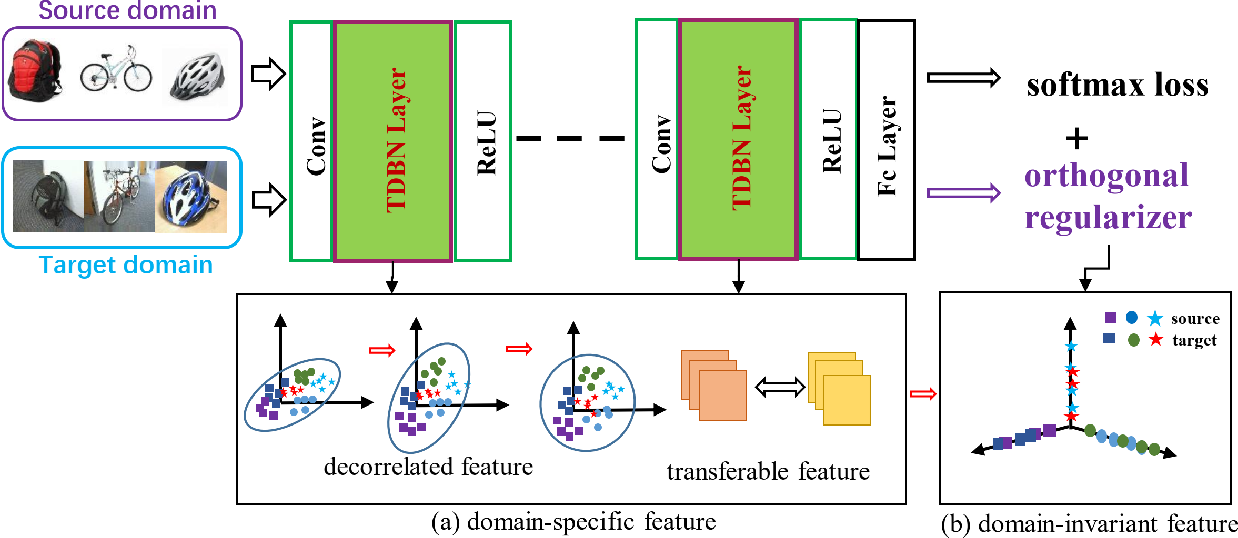 Figure 2 for Improving Unsupervised Domain Adaptation by Reducing Bi-level Feature Redundancy