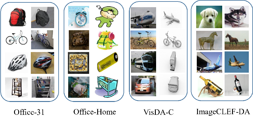 Figure 3 for Improving Unsupervised Domain Adaptation by Reducing Bi-level Feature Redundancy