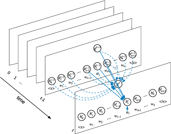 Figure 1 for Sentence-State LSTM for Text Representation