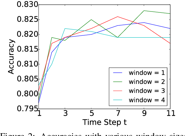 Figure 4 for Sentence-State LSTM for Text Representation