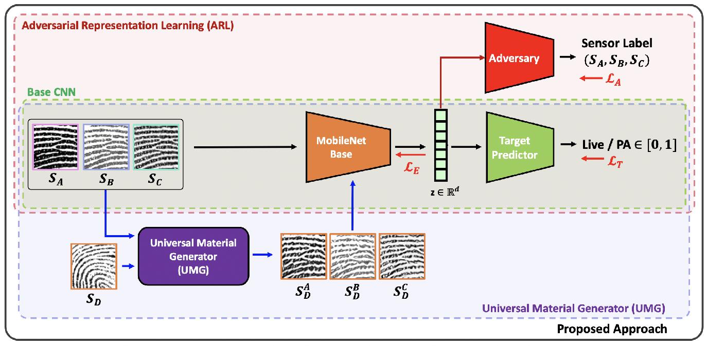 Figure 3 for Fingerprint Presentation Attack Detection: A Sensor and Material Agnostic Approach
