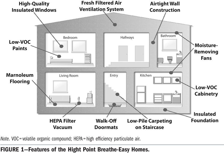 housing and asthma howieson stirling