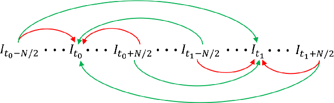 Figure 3 for Motion-blurred Video Interpolation and Extrapolation