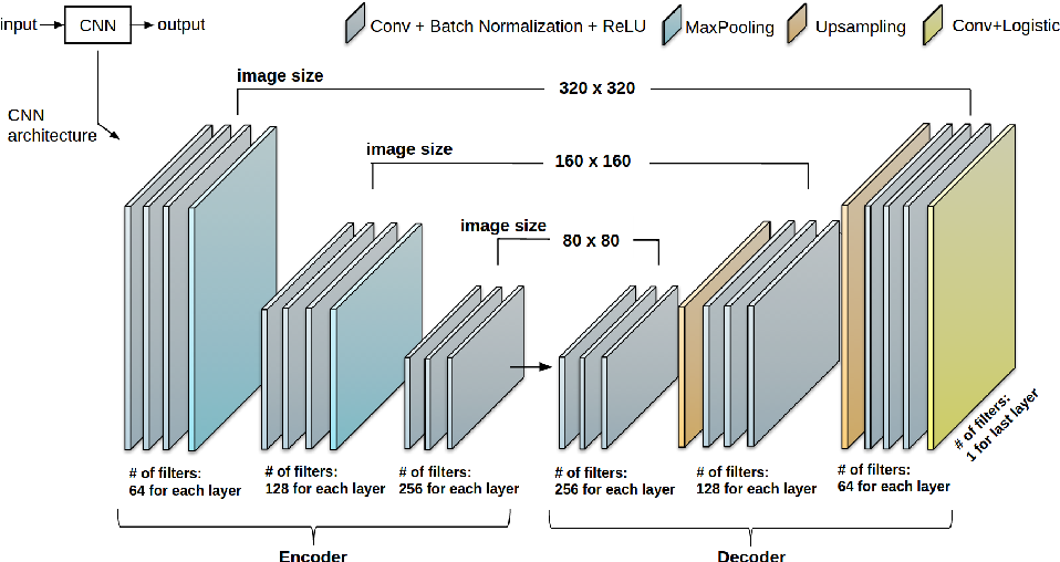 Figure 3 for CardiacNET: Segmentation of Left Atrium and Proximal Pulmonary Veins from MRI Using Multi-View CNN