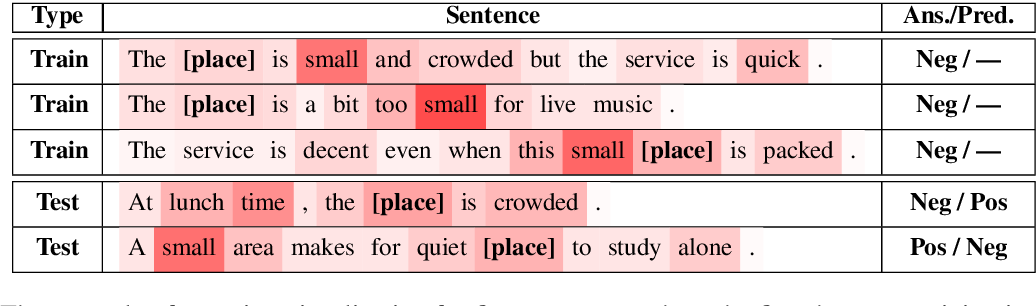Figure 1 for Progressive Self-Supervised Attention Learning for Aspect-Level Sentiment Analysis