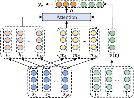 Figure 2 for Progressive Self-Supervised Attention Learning for Aspect-Level Sentiment Analysis