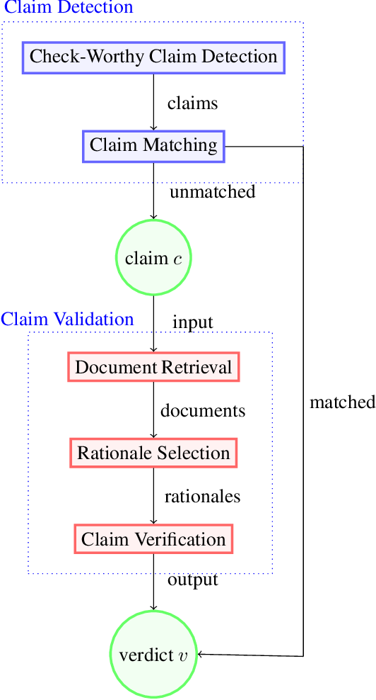 Figure 1 for Automated Fact-Checking: A Survey