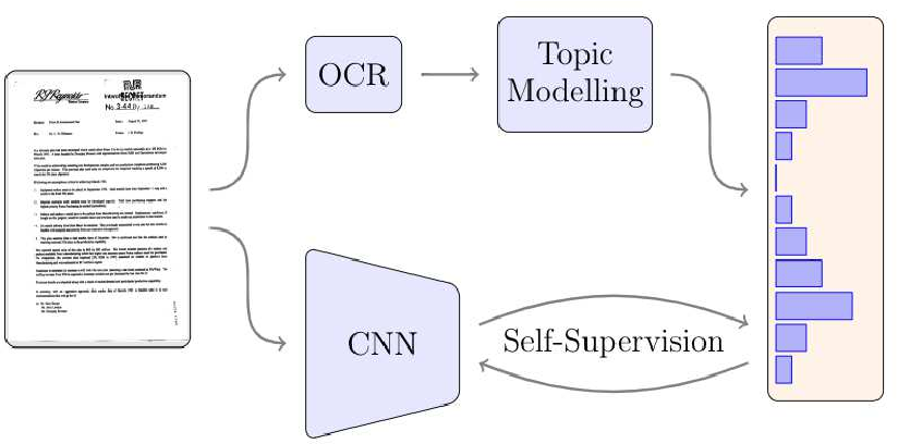 Figure 3 for Self-Supervised Representation Learning on Document Images
