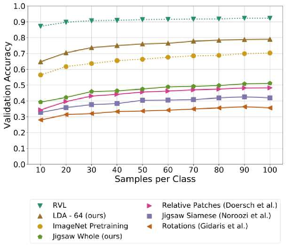 Figure 4 for Self-Supervised Representation Learning on Document Images