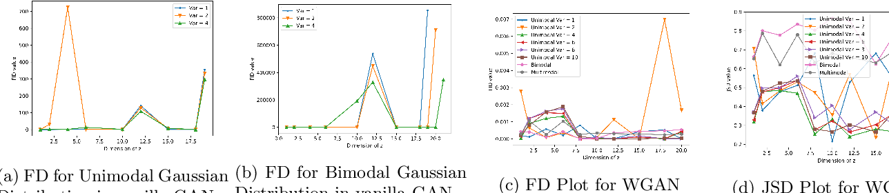 Figure 2 for Effect of Input Noise Dimension in GANs