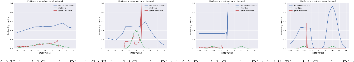 Figure 3 for Effect of Input Noise Dimension in GANs