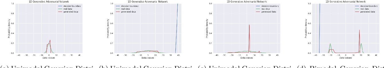 Figure 4 for Effect of Input Noise Dimension in GANs