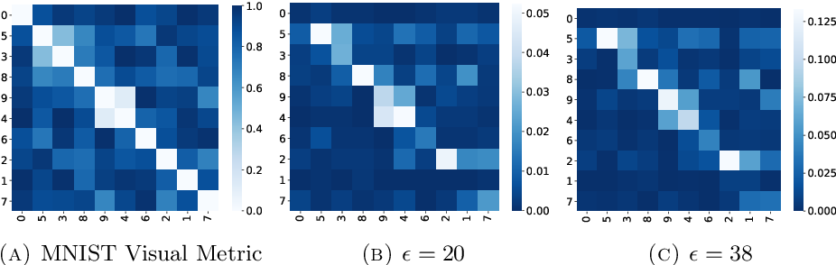 Figure 3 for Directional Adversarial Training for Cost Sensitive Deep Learning Classification Applications