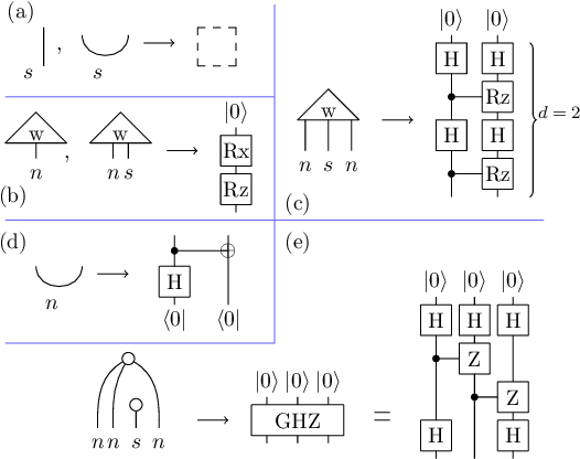 Figure 2 for Grammar-Aware Question-Answering on Quantum Computers