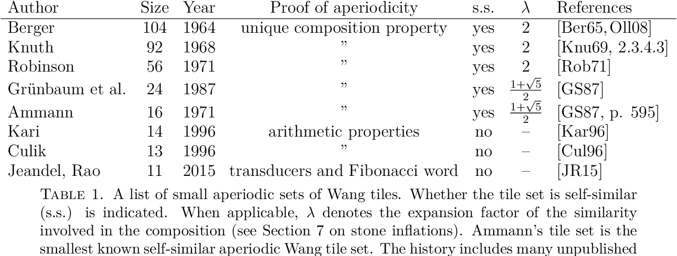 Table 1 from A self-similar aperiodic set of 19 Wang tiles