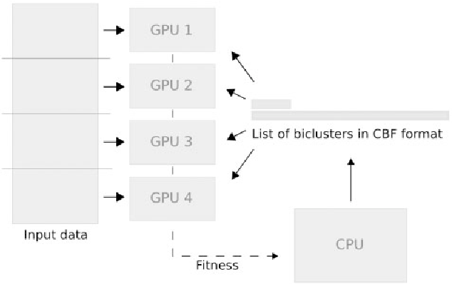 Figure 4 for EBIC: an evolutionary-based parallel biclustering algorithm for pattern discover