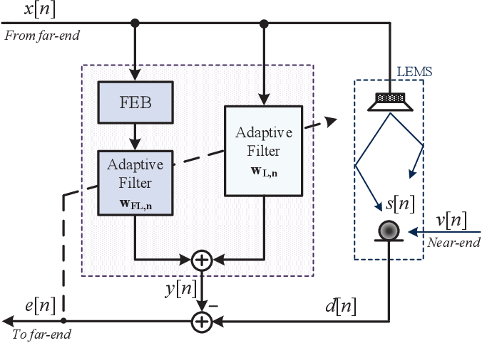 Figure 1 for A New Class of Efficient Adaptive Filters for Online Nonlinear Modeling