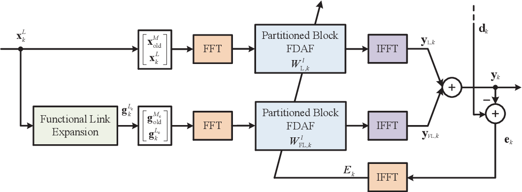 Figure 2 for A New Class of Efficient Adaptive Filters for Online Nonlinear Modeling