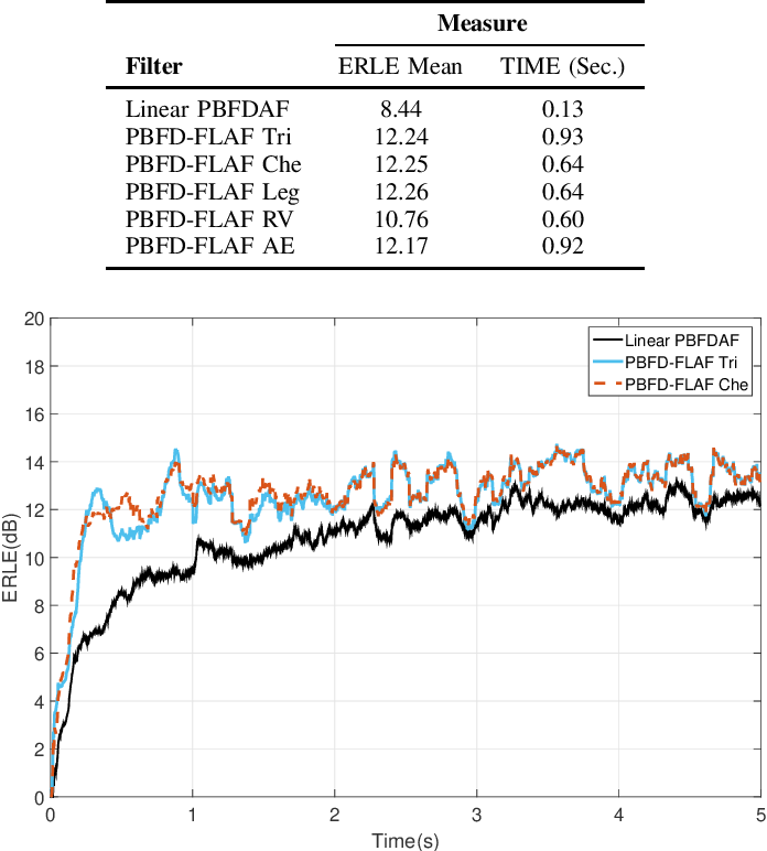 Figure 3 for A New Class of Efficient Adaptive Filters for Online Nonlinear Modeling