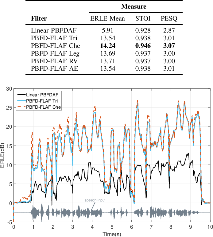 Figure 4 for A New Class of Efficient Adaptive Filters for Online Nonlinear Modeling