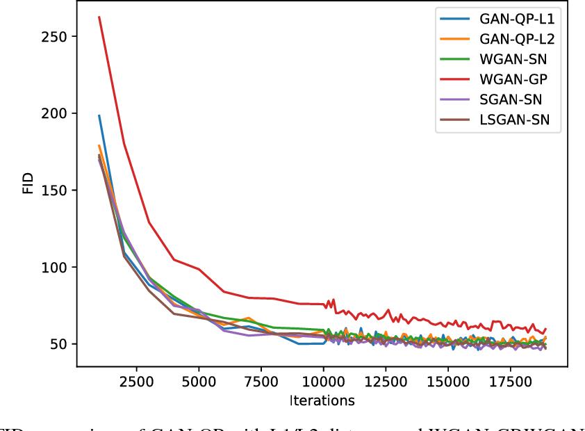 Figure 1 for GAN-QP: A Novel GAN Framework without Gradient Vanishing and Lipschitz Constraint