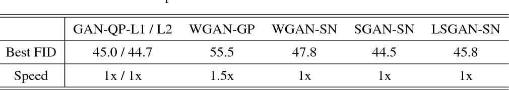 Figure 2 for GAN-QP: A Novel GAN Framework without Gradient Vanishing and Lipschitz Constraint