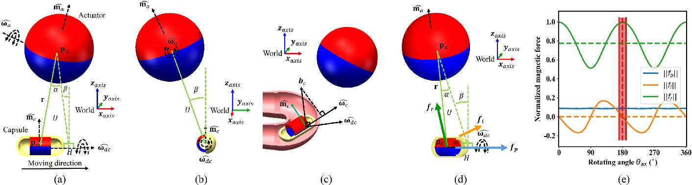 Figure 2 for On Reciprocally Rotating Magnetic Actuation of a Robotic Capsule in Unknown Tubular Environments