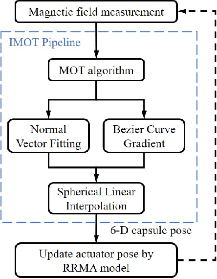 Figure 4 for On Reciprocally Rotating Magnetic Actuation of a Robotic Capsule in Unknown Tubular Environments