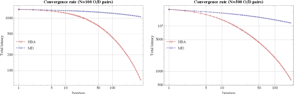 Figure 2 for Hessian barrier algorithms for linearly constrained optimization problems