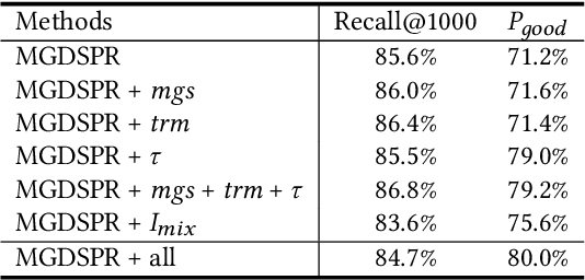Figure 4 for Embedding-based Product Retrieval in Taobao Search