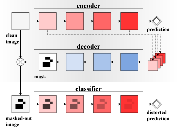 Figure 1 for Classifier-agnostic saliency map extraction